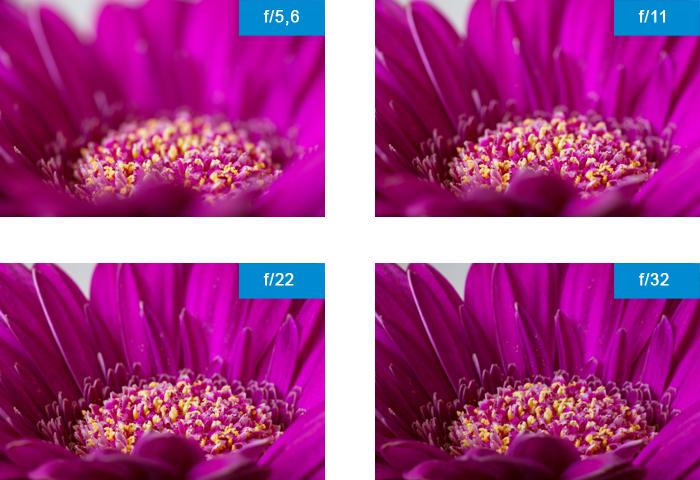Blendenreihe Schärfe Vergleich