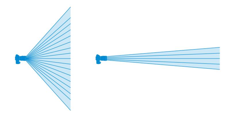 Schema zur Erklärung des Zusammenhanges von Brennweite und Lichtstärke