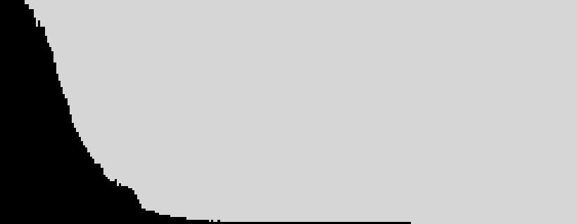 Histogramm Unterbelichtung